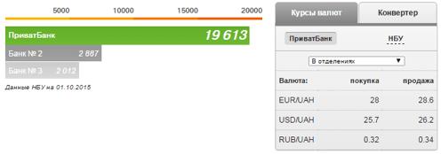 Курс валют Приватбанк на сьогодні і завтра: долар, гривня та рубль